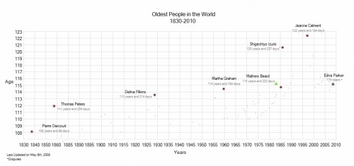 Wikipedia_Oldest people in the world.JPG