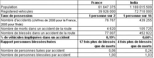 Accidents France & India.JPG