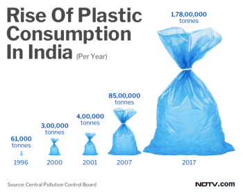 Inde,pollution,recyclage,plastique,interdiction,plastique à usage unique