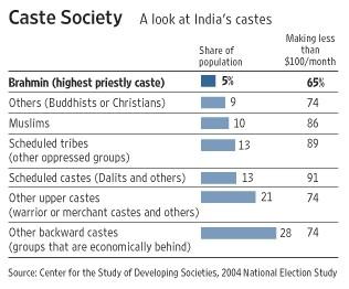 Inde,castes,caste,système de caste,intouchabilité,intouchables,pariahs,gang des saris roses,sampat pal,Ambedkar,inégalités,pauvreté,discrimination