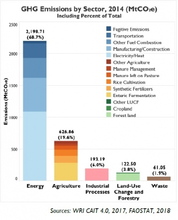 GHG by sector.jpg