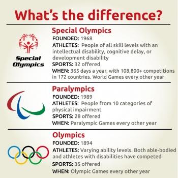 inde,j.o.,sport,jeux olympiques,jeux olympiques spéciaux,jeux paralympiques