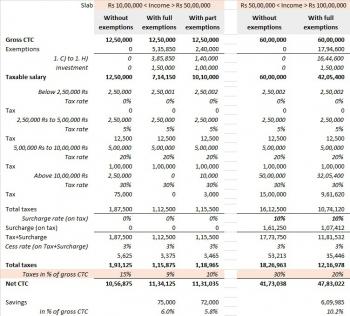 inde,salaires,impôts,tranche d'impôts,pan