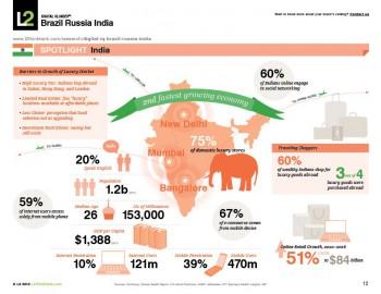 Inde,profil,luxe,marché du luxe,marché