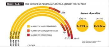 Inde,pollution,nourriture,contamination