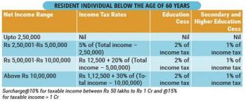 Inde,salaires,impôts,tranche d'imp^ts